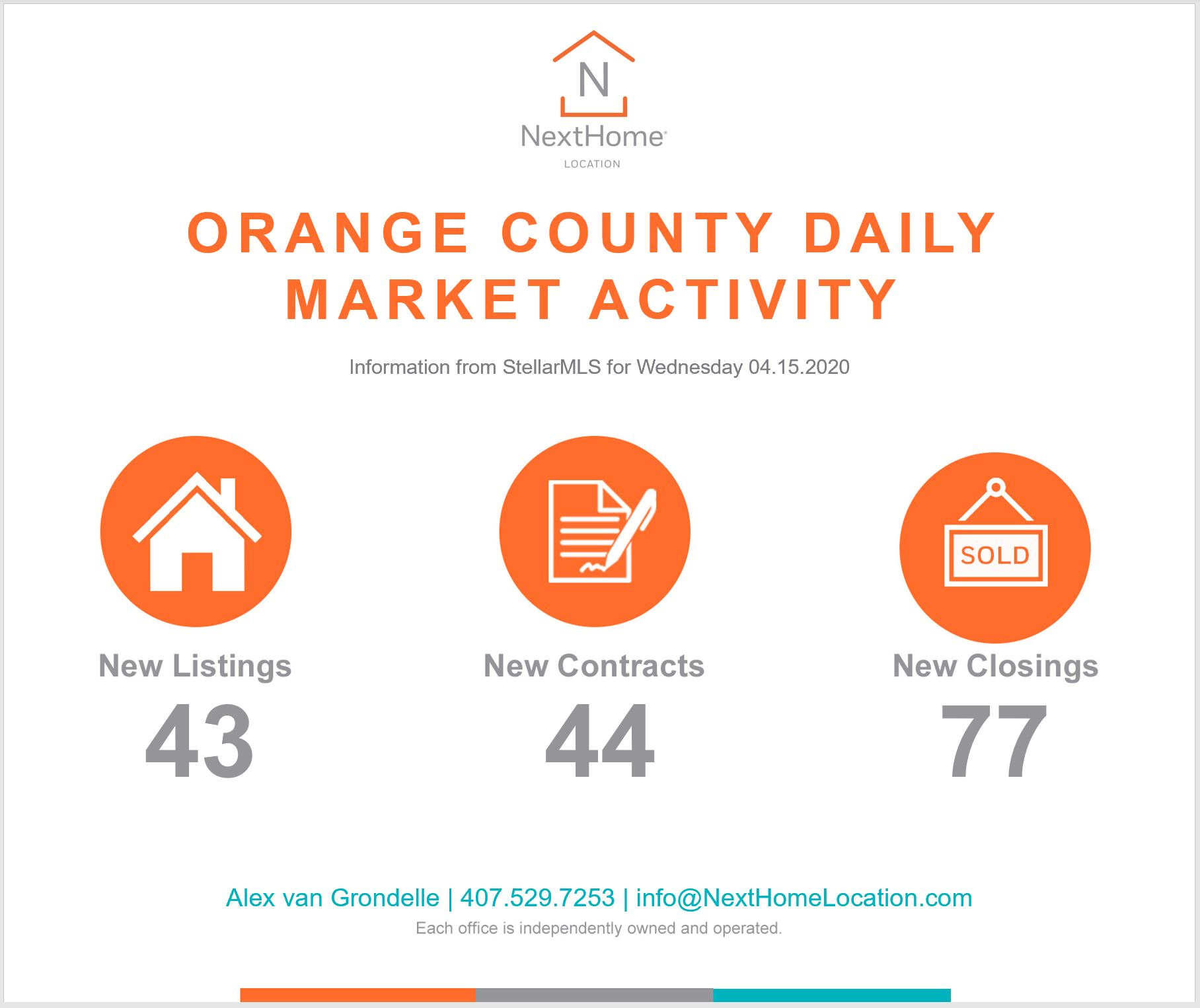 2020 April 15th Orange County Numbers