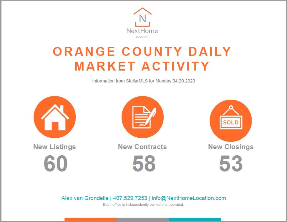 2020 April 20th Orange County Numbers