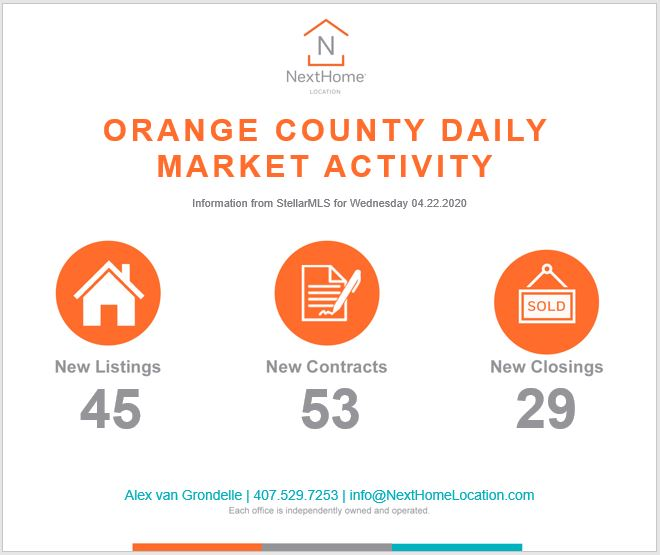 2020 April 22nd Orange County Numbers