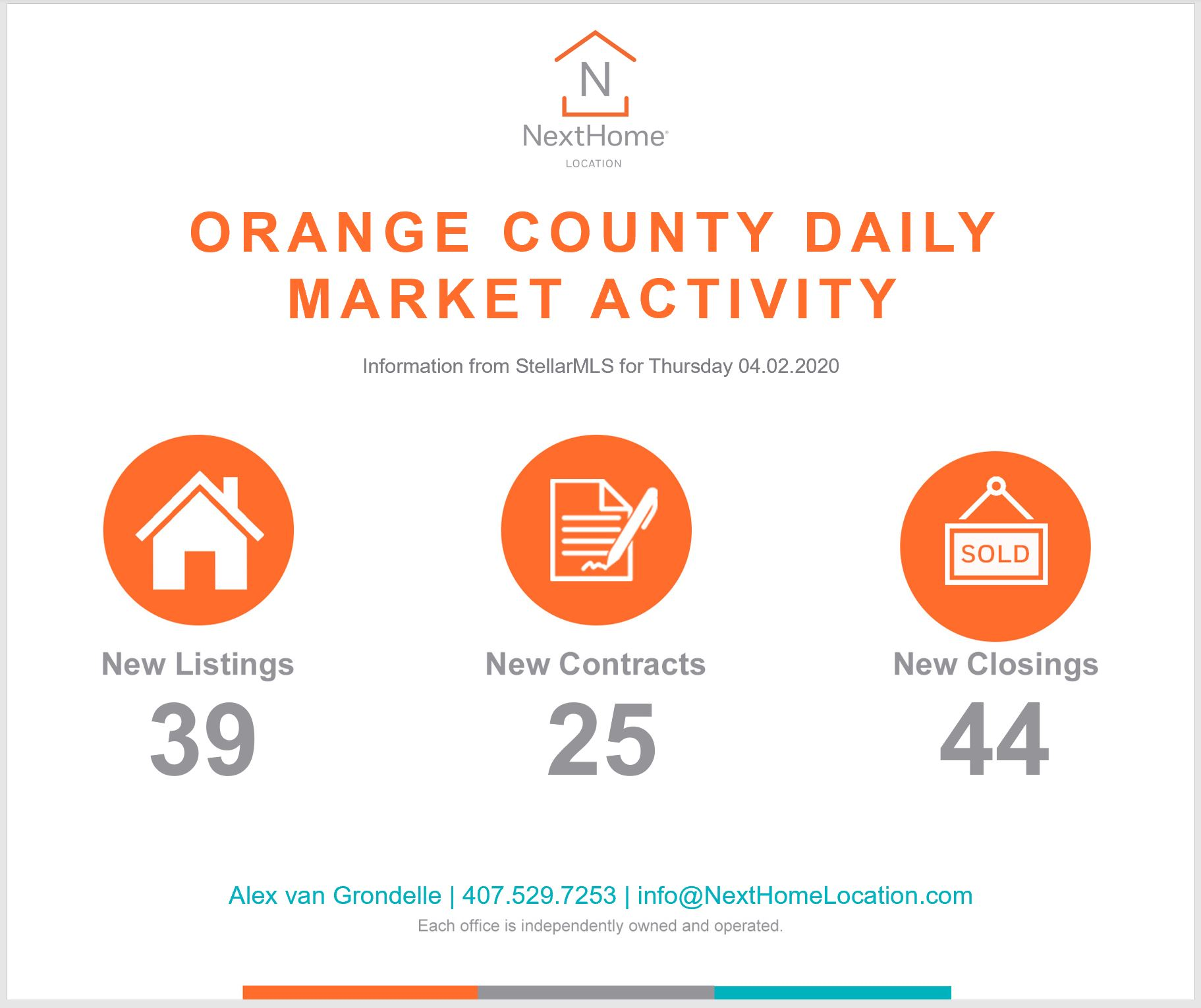 2020 April 2nd Orange County Numbers