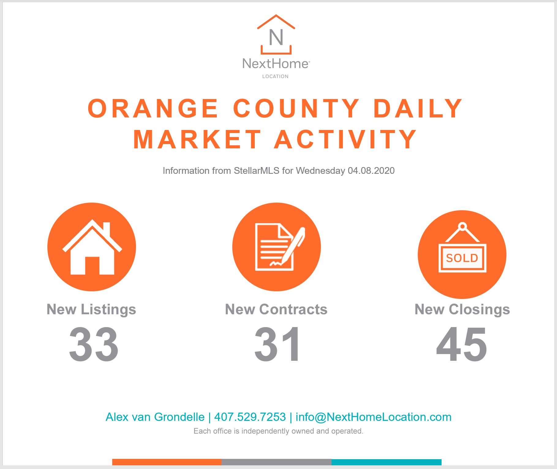 2020 April 8th Orange County Numbers