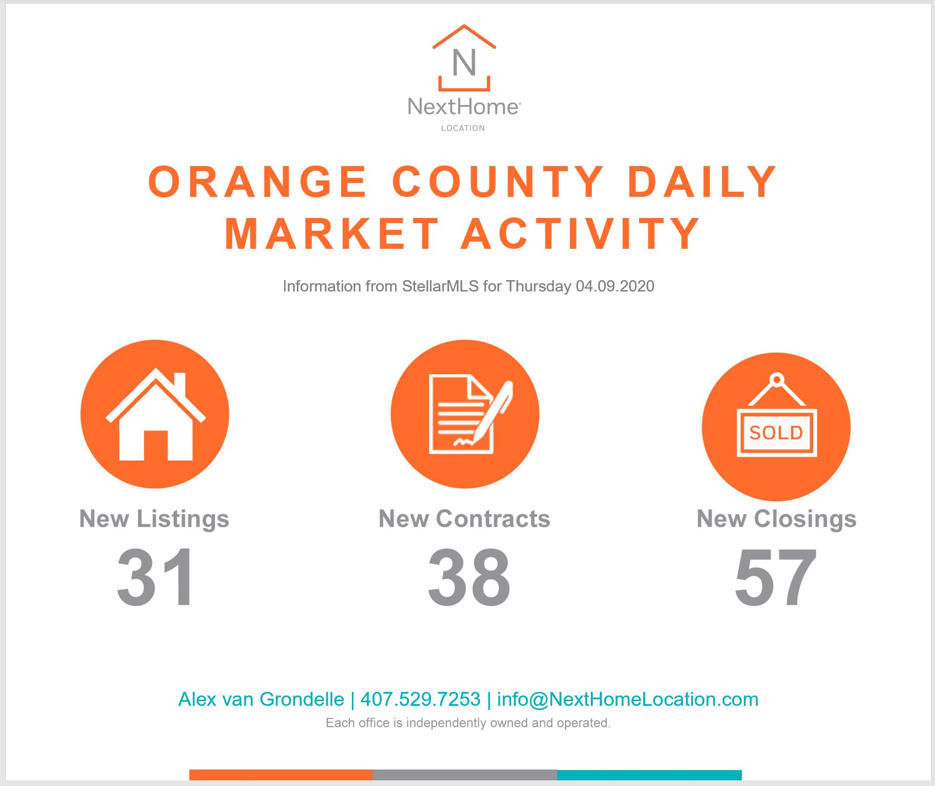2020 April 9th Orange County Numbers
