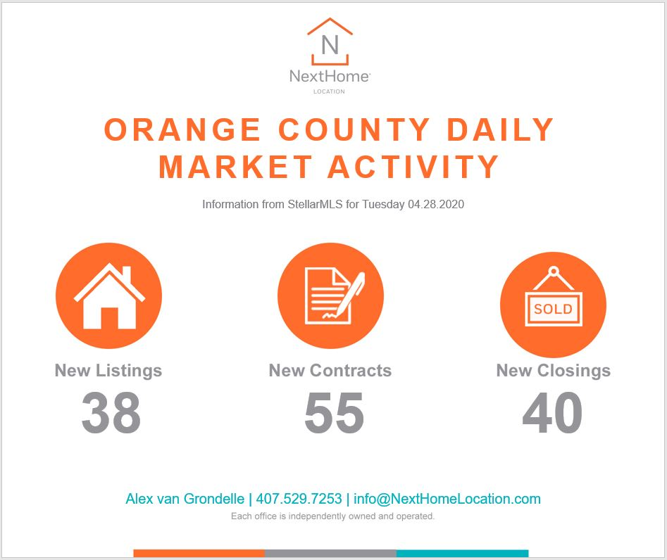 2020 April 28th Orange County Numbers