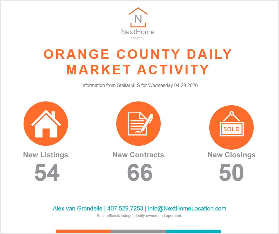 2020 April 29th Orange County Numbers