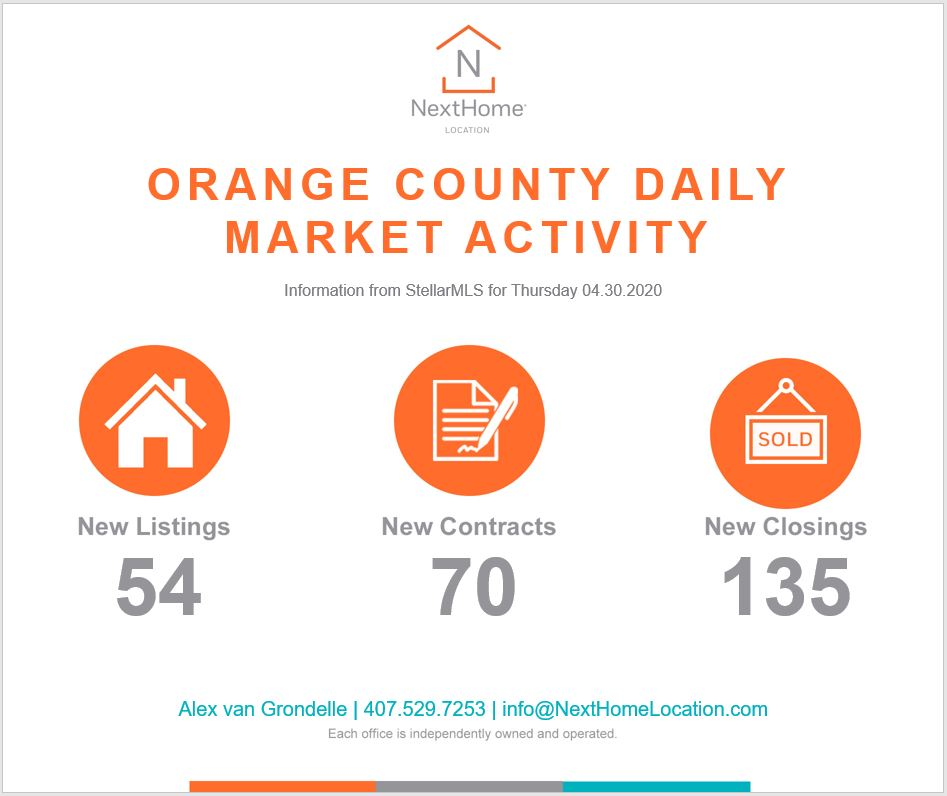 2020 April 30th Orange County Numbers