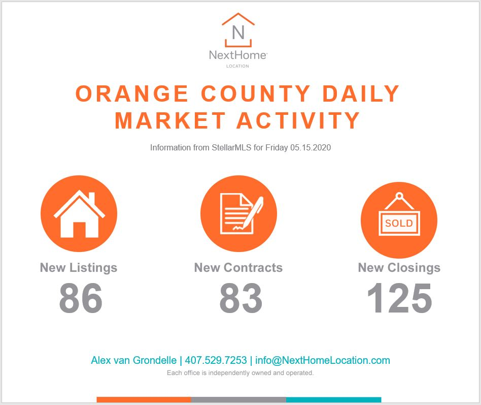 2020 May 15th Orange County Numbers